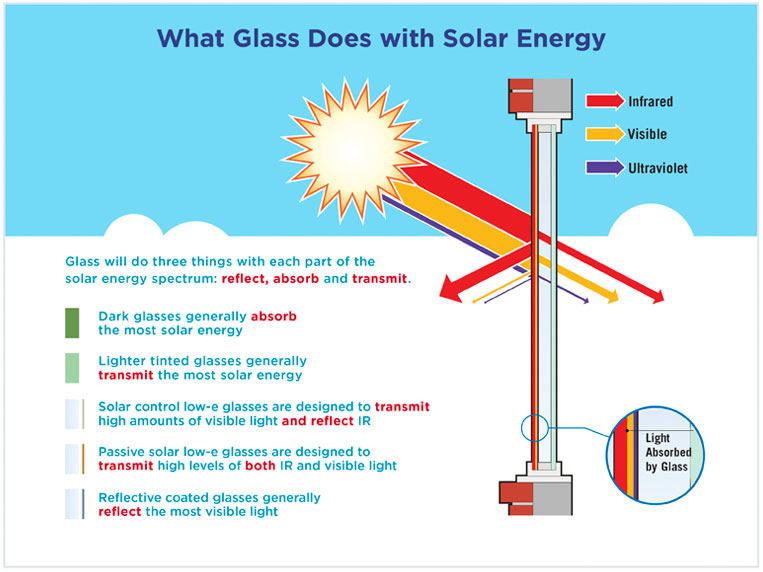 Glass_Solar_Energy