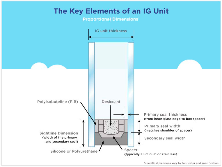 Elements_of_IGU
